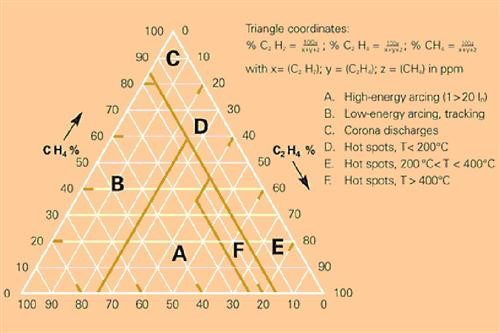 Dissolved gas analysis Duval's Triangle Model